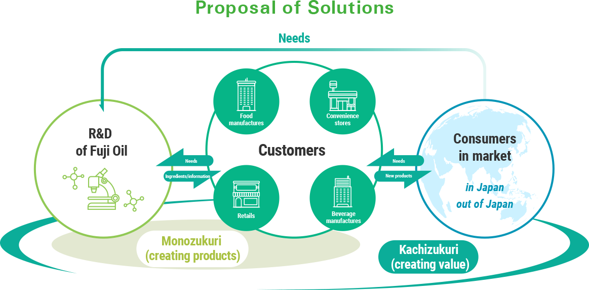 Proposal of Solutions